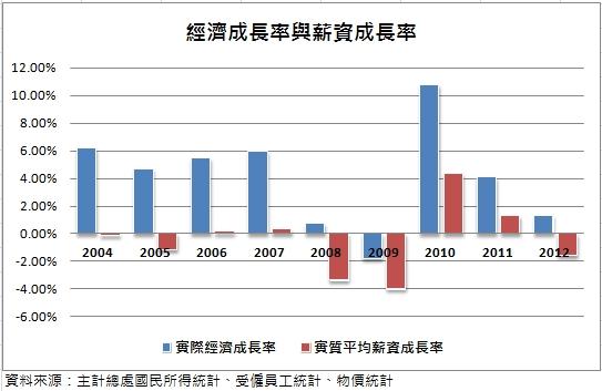 經濟成長率與薪資成長率.jpg